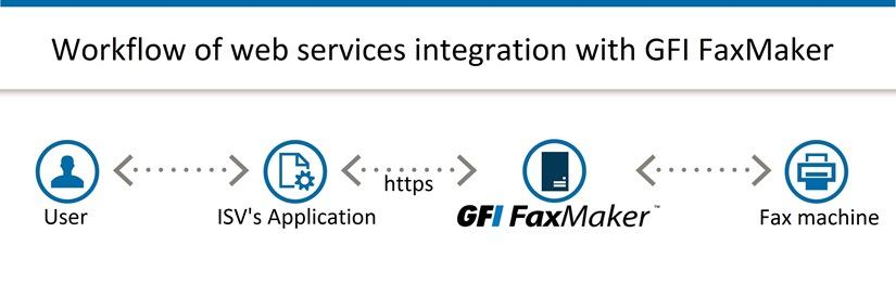 Application and multifunction device integration | GFI FaxMaker